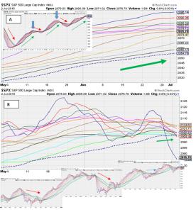 SMA charts
