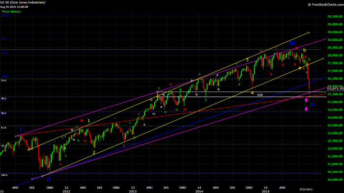 dow wave count