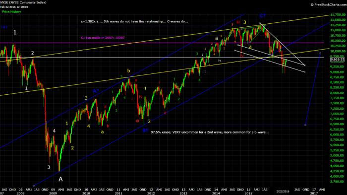 nya trendlines and wave count