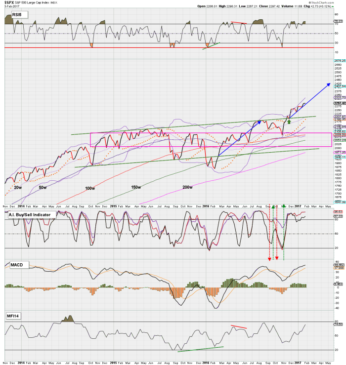 spx-weekly-ti