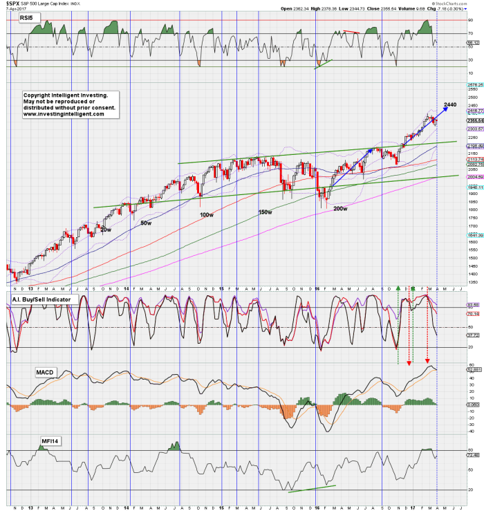 spx weekly TI