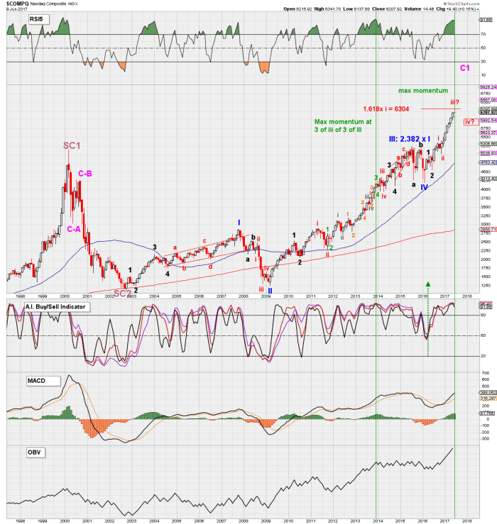 compq monthly