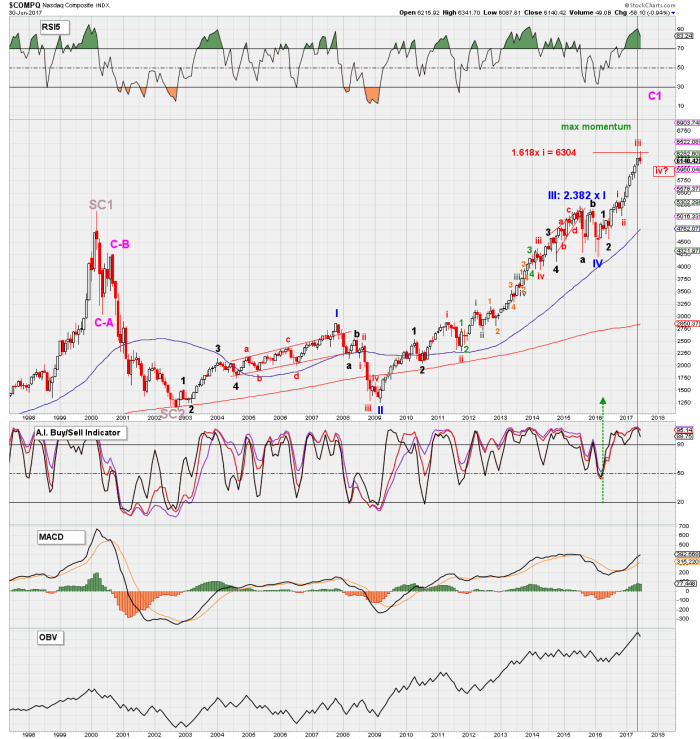 COMPQ monthly TI