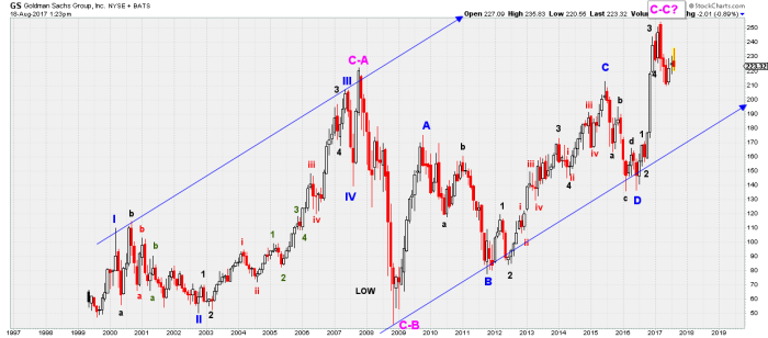 GS monthly